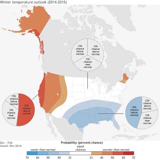 NOAA Winter 2014-15 Prediction shows warm in the West and the East. Credit: NOAA