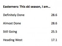 Poll Results: Easterners' Sense Of Done
