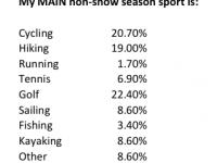 Poll Results: Non-Snow Activity