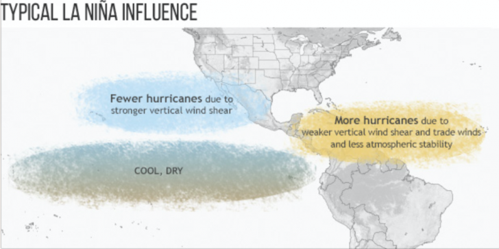 The first La Nina impact could be more frequent Atlantic hurricanes. This year's La Nina is predicted to be as cool as last year's record-breaker El Nino was warm. Credit: NOAA