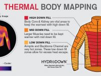 Body mapping clothing--allocating insulation in different zones--is an innovative idea being used by clothing manufacturers. Credit: Berghaus
