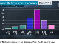 NESIS storm distribution by month, 1956-2019. Credit: Weather Channel