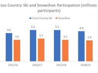 XC/Snowshoe participation numbers are up. Credit: Snow Sport Insights